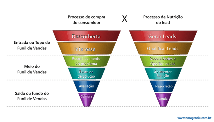 Processo-de-compra-do-consumidor-vs-processo-de-nutricao-de-leads