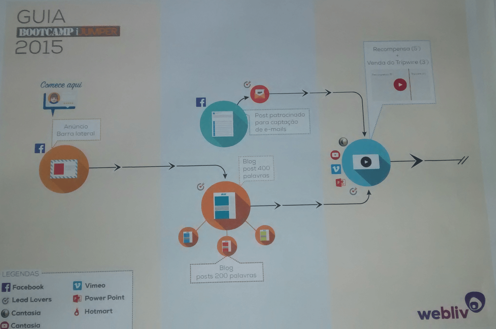 funil-de-bootcamp-parte1