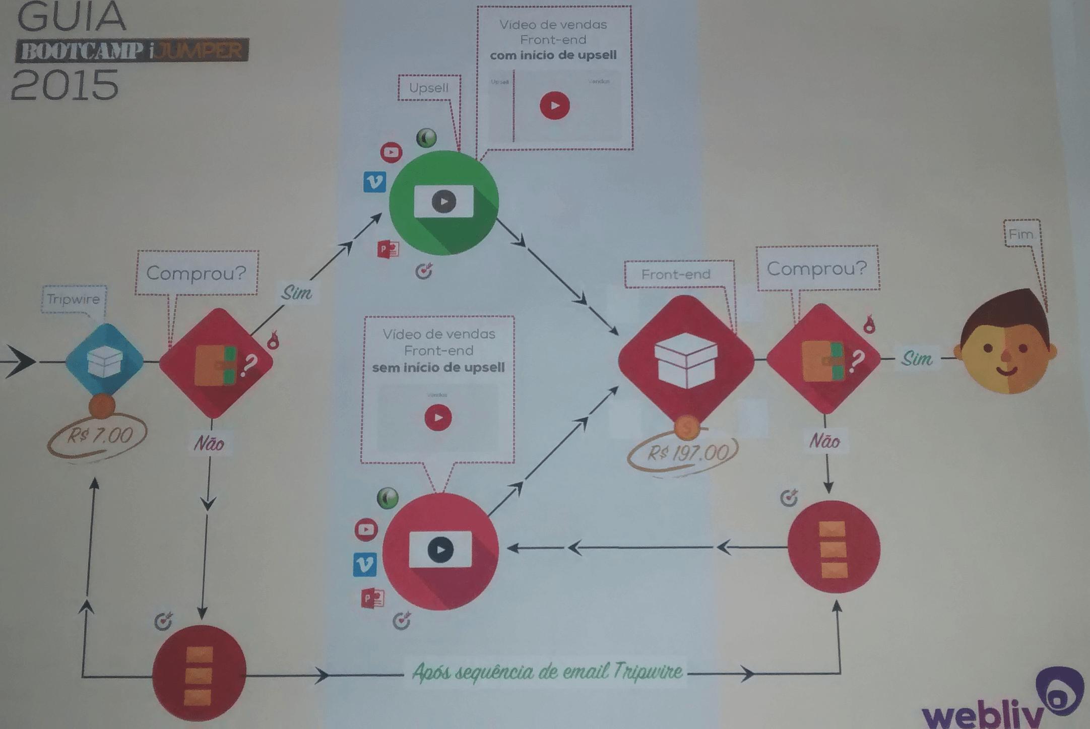 funil-do-bootcamp-parte2