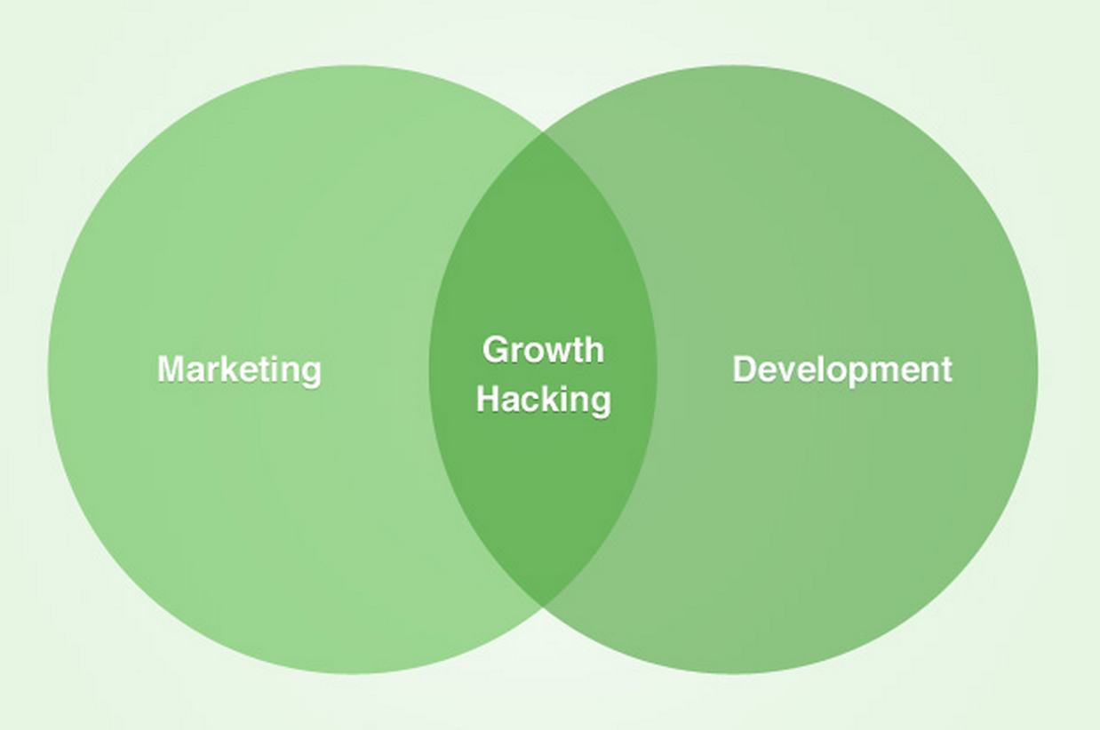 growth-hacking-mentalidade-empreendedora