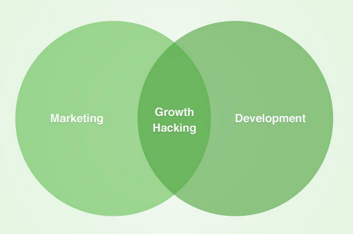 growth-hacker-mentalidade-empreendedora3