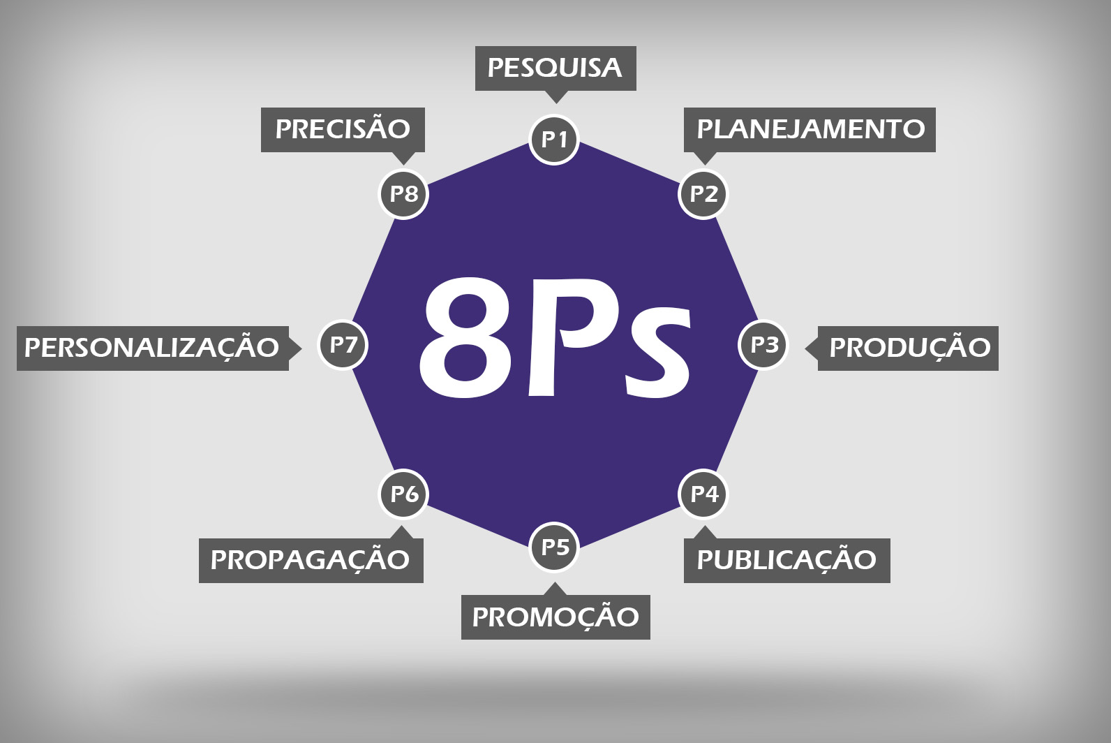8ps do marketing digital